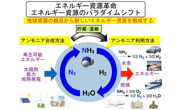 触媒技術に基づくエネルギー資源の創製