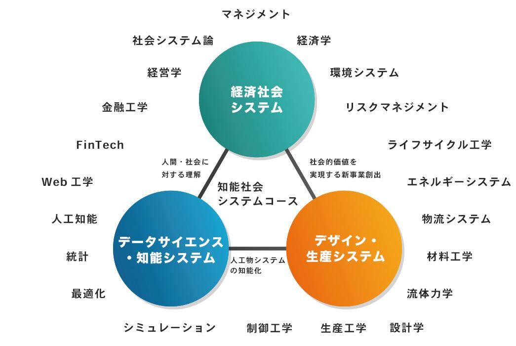 Cコース(PSI) 知能社会システム カリキュラム
