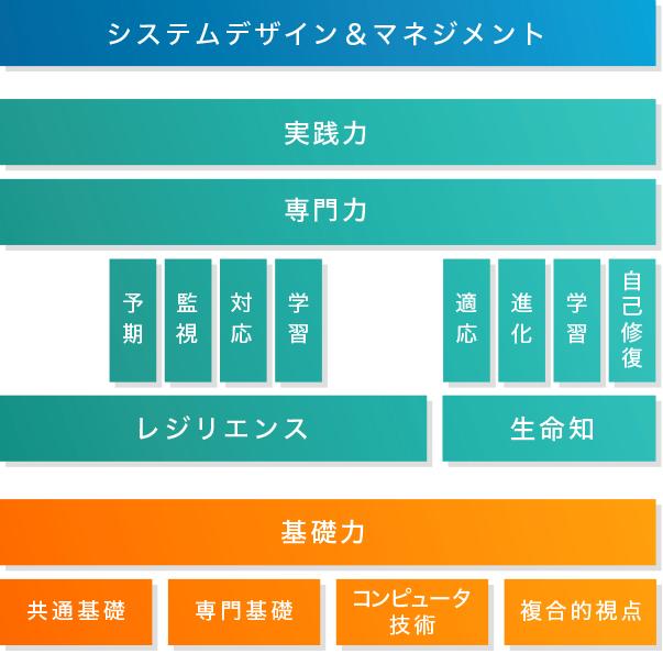 Bコース(SDM)システムデザイン&マネジメント カリキュラム