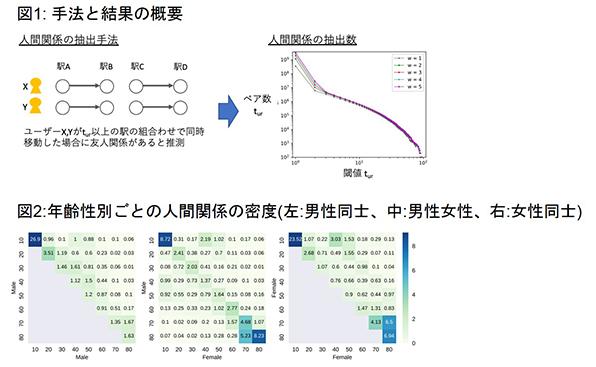 大規模な人間の移動データから人間関係を分析
